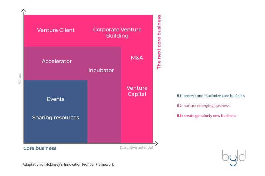 Adaptação Corporate Venture Builder